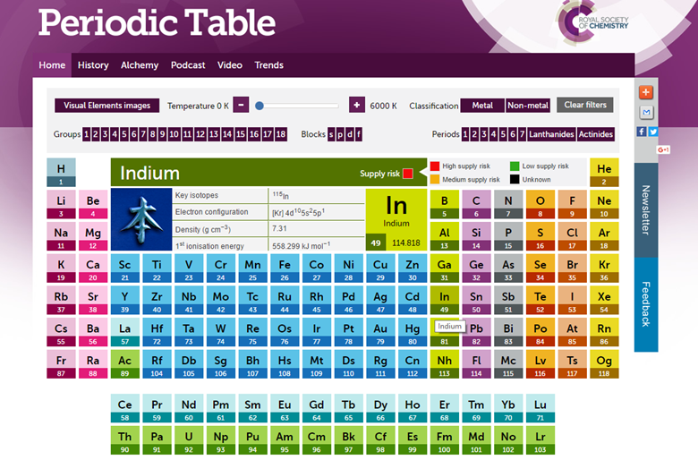 Visual Elements Periodic Table News Education In Chemistry