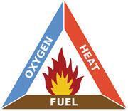 Oxygen, heat, fuel