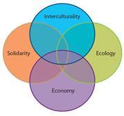 Interculturality, ecology, economy and solidarity: the four pillars of sustainable development