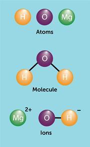 An image showing hydrogen, oxygen and magnesium atoms, a water molecule, and magnesium and hydroxyl ions