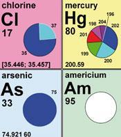Periodic table section with weights expressed in pi chart form