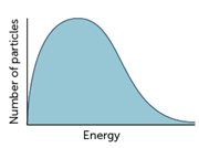 Maxwell–Boltzmann distribution graph