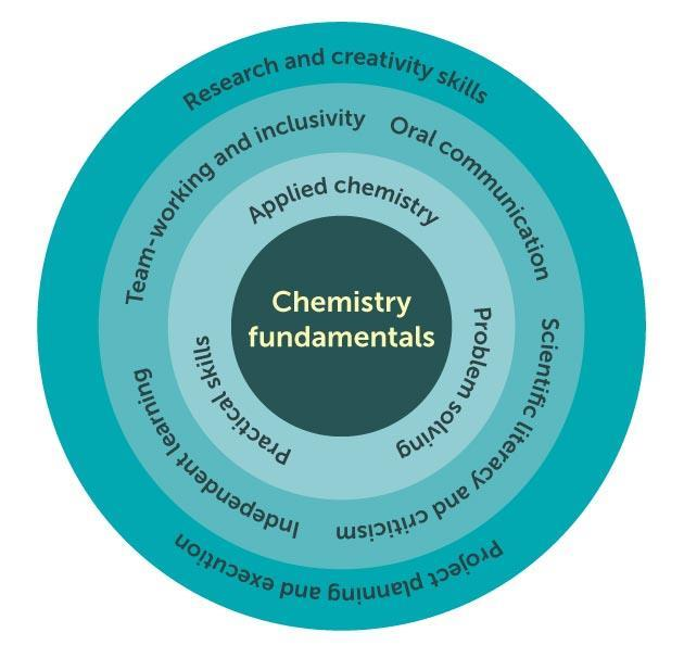 research papers chemistry planning and designing lab