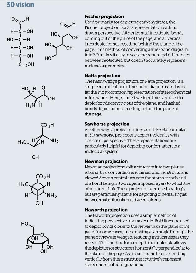 Pictures Of The Molecular World Feature Education In Chemistry