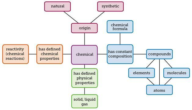 What Does Heat Mean In Chemistry