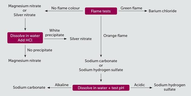 Inorganic chemical tests | CPD | Education in Chemistry