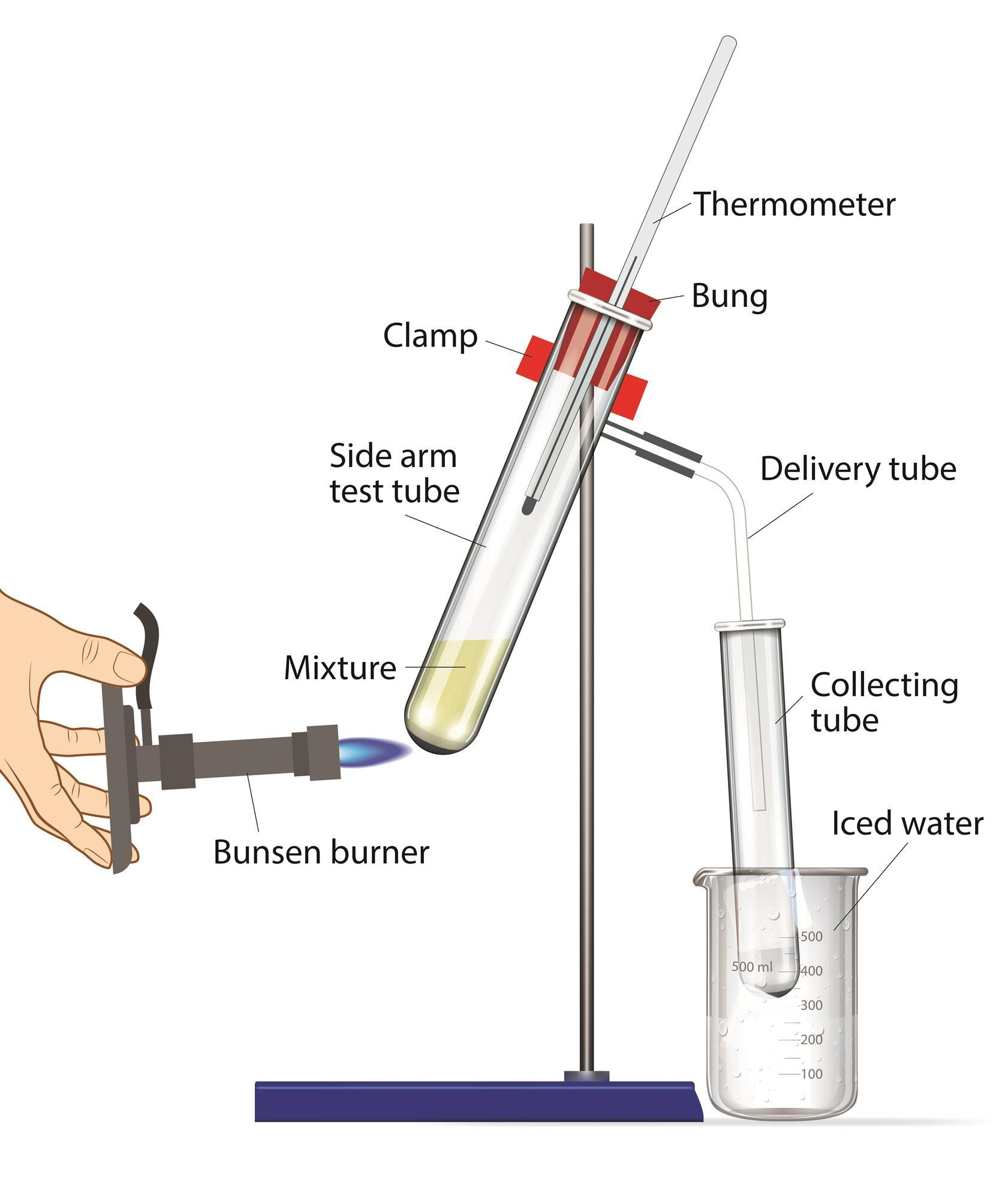 Practical distillation cpd education in chemistry pooptronica Choice Image