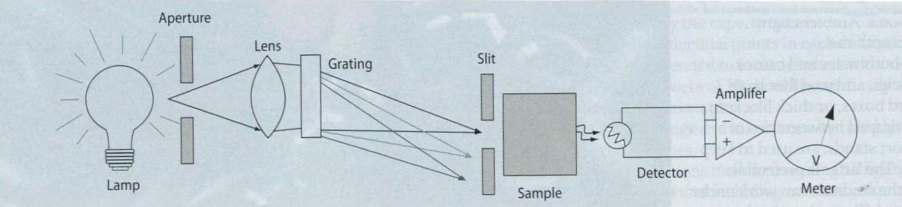 Build your own spectrophotometer | Feature | Education in Chemistry