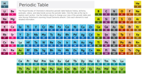 Screenshot of RSC interactive periodic table