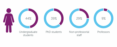 Pie charts showing the proportion of women in chemistry at four stages of education