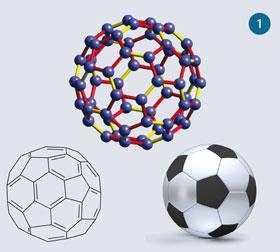 Figure 1 - The structure buckminsterfullerene in three different representations: ball and stick, a resonance form, and soccer-ball style