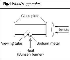 Figure 1 - Wood's apparatus
