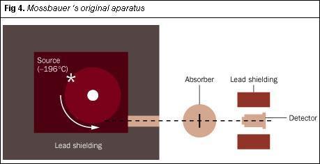 Figure 4 - Mössbauer's original aparatus