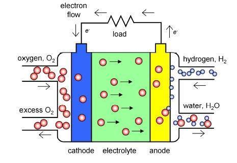 Diagram of a solid oxide fuel cell