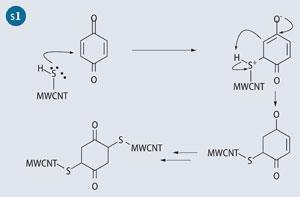 Scheme 1 - Michael addition mechanism