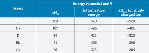 able 1: Relevant thermodynamic data from which to calculate enthalpy change for the reaction of the alkali metals with water
