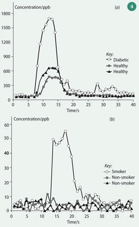 Figure 4 - Real-time analysis of a single breath: (a) acetone showing, enhancement in a subject with diabetes; and (b) acetonitrile, showing enhancement in a smoker