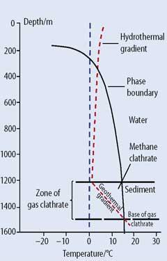 Figure 2 - Schematic of temperate-zone depth versus temperature for the formation of methane clathrate