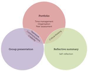 A venn diagram of assessment methods and skills
