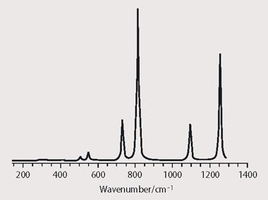 Figure 2 - Calculated ir absorption spectrum of CF3SF5