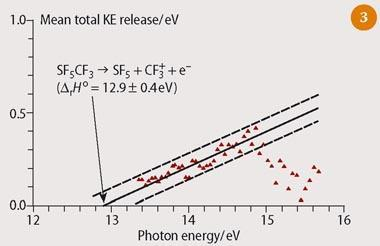 Figure 3 - Mean total kinetic energy released in CF3SF5 + hv forms CF3+ + SF5 = e- for photon energies in the range of 13.3-15.5 eV