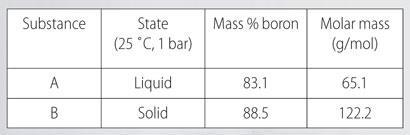 A tale showing two boron hybrides. A has a liquid state, 83.1 mass%boron and 65.1 molar mass (g/mol). B has a solid state, 88.5 mass%boron and 122.2 molar mass (g/mol)