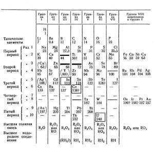 The periodic tables of mendeleev feature education in chemistry figure 2 the 1871 table urtaz Image collections