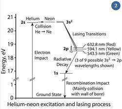 Figure 2 - Energy-level diagram for a He-Ne laser