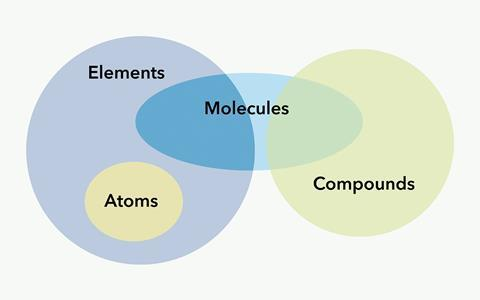 Graphic using overlapping circles of yellows, green and blues to show the relationship between atoms, elements, molecules and compounds