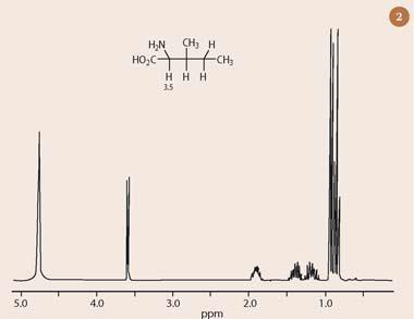 Figure 2 - The 1H-nmr spectrum of isoleucine