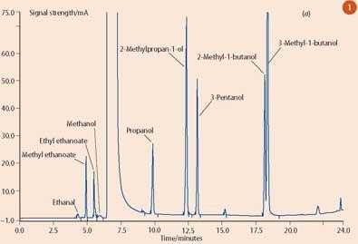 Figure 1(a) - Congener profiles of a malt whisky. Note the high levels of 2-methyl-1-butanol and 3-methyl-1-butanol