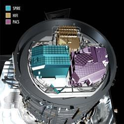 Three on-board instruments turn Herschel's telescope into a pair of hi-tech eyes