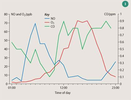 Figure 1 - NO, O3 and CO emissions over a day