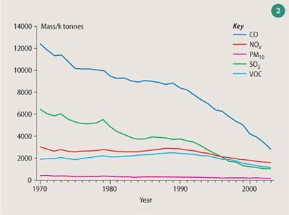 Figure 2 - Emissions in Mass/k tonnes per year from 1970 to 2003