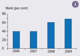 Figure 1 showing the mark per cent increasing each year from 2006 to 2009