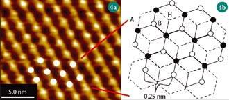 Figure 4 - (a) STM image of graphite; (b) Schematic showing the graphite surface. A-type atoms (black) have an atom directly underneath, whereas the B-type atoms (white) do not. the 'hollow site (H) represents the centre of a hexagon. In the STM image onl