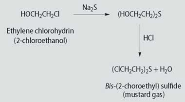 The synthesis for mustard gas
