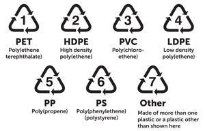 Recycling identification codes for plastics