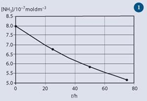 Figure 1 - Graph of ammonia concentration during its decomposition at 2000 K