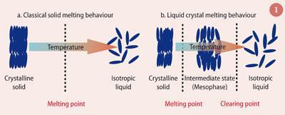 Figure 1 - Melting behaviour of a classical solid and a liquid crystal
