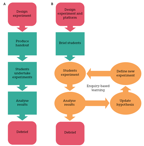 Workflow for a traditional classroom-based experiment (A) and an experiment involving enquiry-based learning using an automated platform (B)