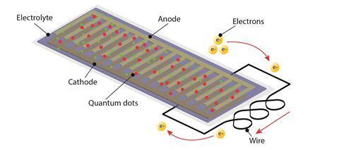 In-screen flat phone battery diagram