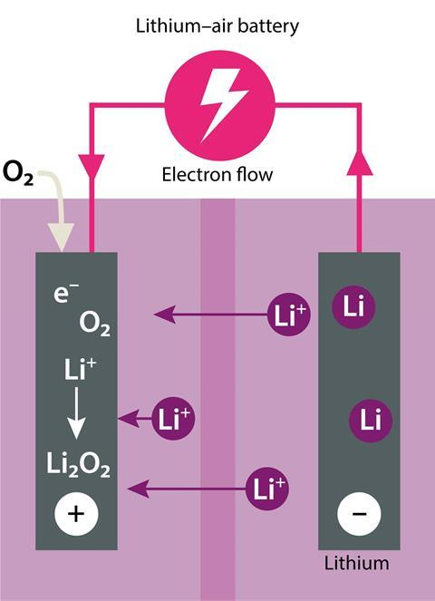 Diagram of a lithium–air battery (discharging)