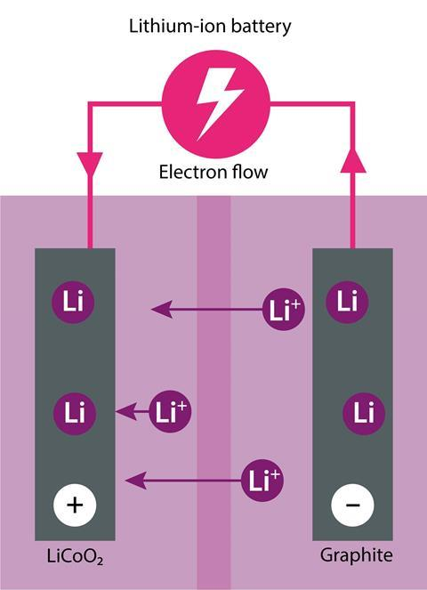 Diagram of a lithium-ion battery (discharging)