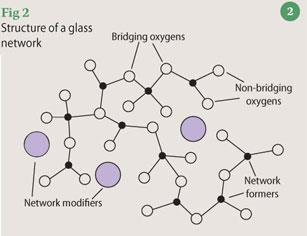 Figure 2 - structure of a glass network