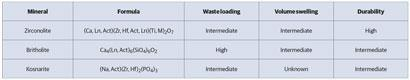 Different elements vary the properties of ceramic waste from materials. Key: Ln = a lanthanide and Act = an actinide. Download the pdf at the end of this article to see this table full size