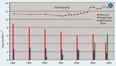 Figure 3: Changing pattern of chlorine production capacity in Western Europe4,5