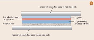 Figure 2 - Grätzel solar cell structure