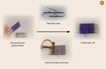Figure 3 - Grätzel solar cell assembly