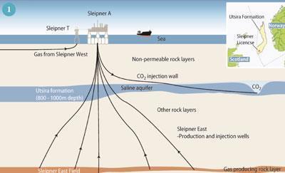 Figure 1 - The Sleipner CCS geological testing ground